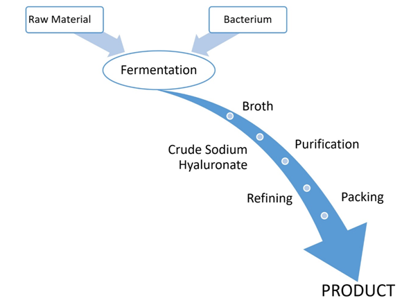 Hyalurinic Acid